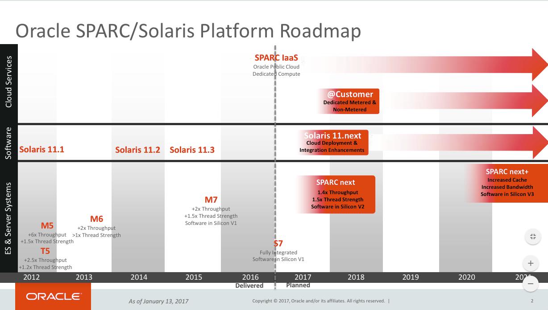 oracle-sparc-solaris-roadmap